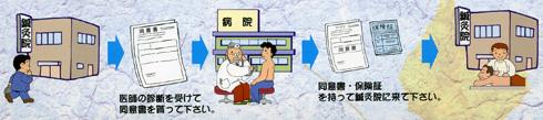鍼灸治療の保険の使い方